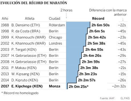 Evolucion_Record_Maraton