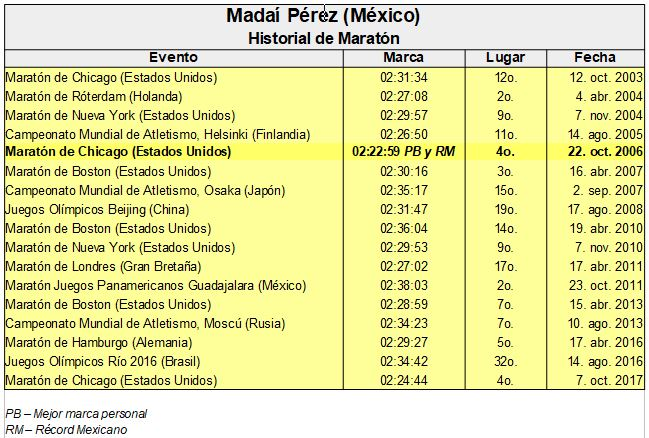 Madaí Pérez - Historial Maratones