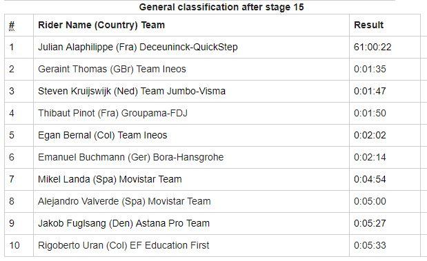 Tour de Francia 2019 - Clasificación General Etapa 15