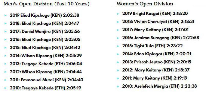 Ganadores del Maratón de Londres en los últimos 10 años